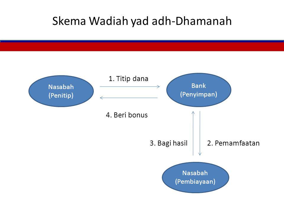 Skema Wadiah yad adh-Dhamanah