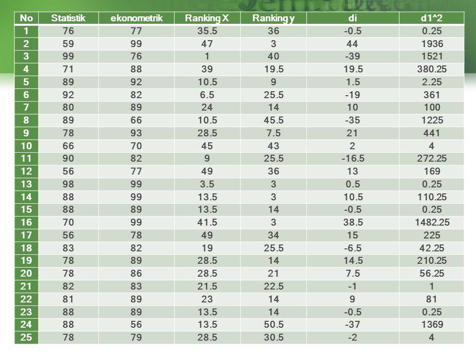 No Statistik. ekonometrik. Ranking X. Ranking y. di. d1^2. 1. 76. 77. 35.5. 36. -0.5. 0.25.