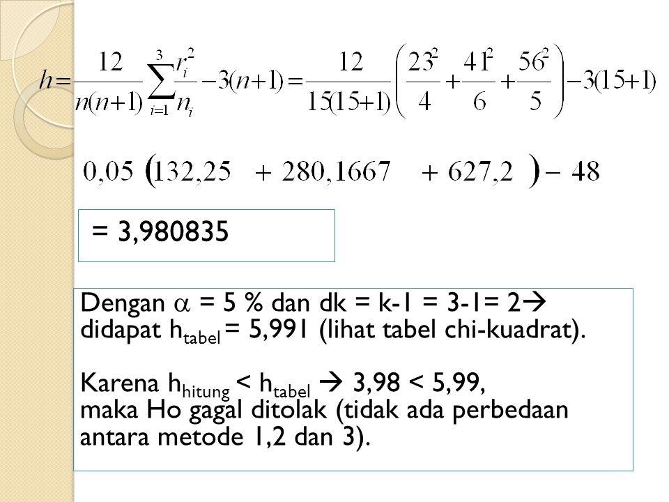 = 3,980835 Dengan  = 5 % dan dk = k-1 = 3-1= 2 didapat htabel = 5,991 (lihat tabel chi-kuadrat). Karena hhitung < htabel  3,98 < 5,99,