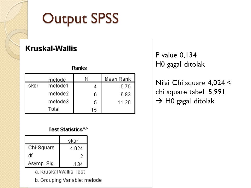 Output SPSS P value 0,134 H0 gagal ditolak