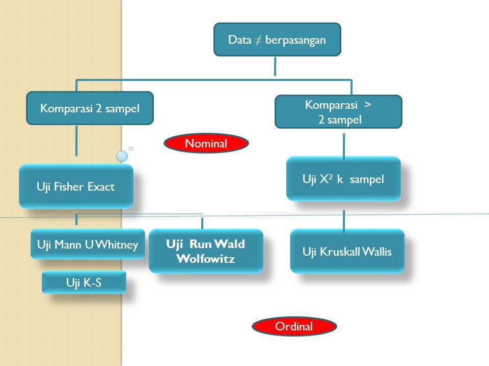 Data ≠ berpasangan Komparasi 2 sampel. Komparasi > 2 sampel. Nominal. Uji X2 k sampel. Uji Fisher Exact.