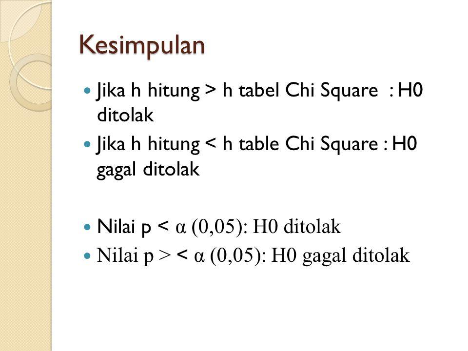Kesimpulan Jika h hitung > h tabel Chi Square : H0 ditolak