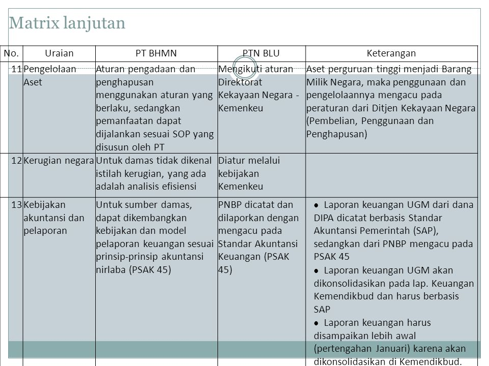 Matrix lanjutan No. Uraian PT BHMN PTN BLU Keterangan 11