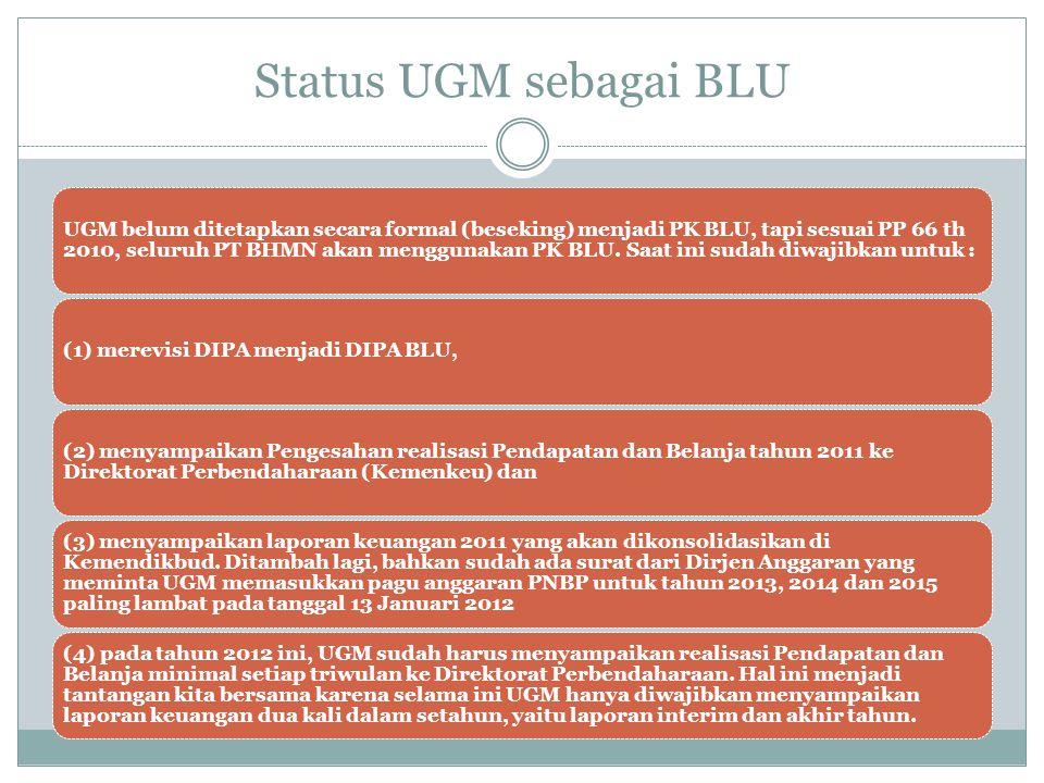 Status UGM sebagai BLU