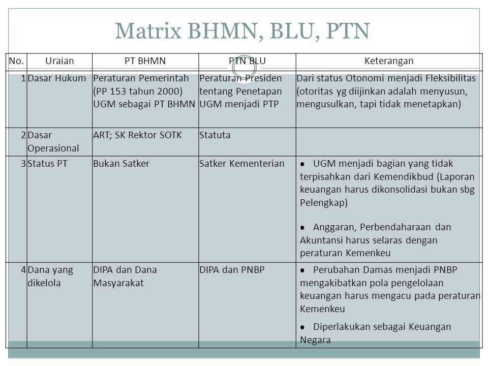 Matrix BHMN, BLU, PTN No. Uraian PT BHMN PTN BLU Keterangan 1