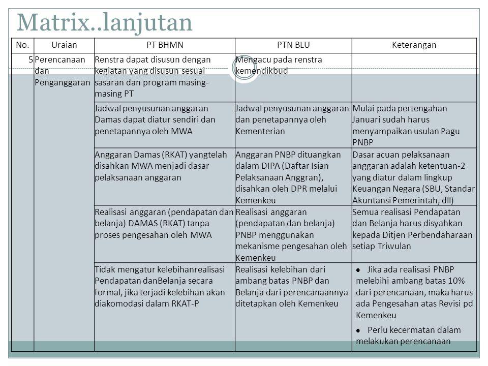 Matrix..lanjutan No. Uraian PT BHMN PTN BLU Keterangan 5