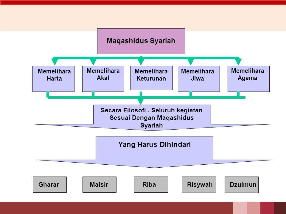 Secara Filosofi , Seluruh kegiatan Sesuai Dengan Maqashidus Syariah