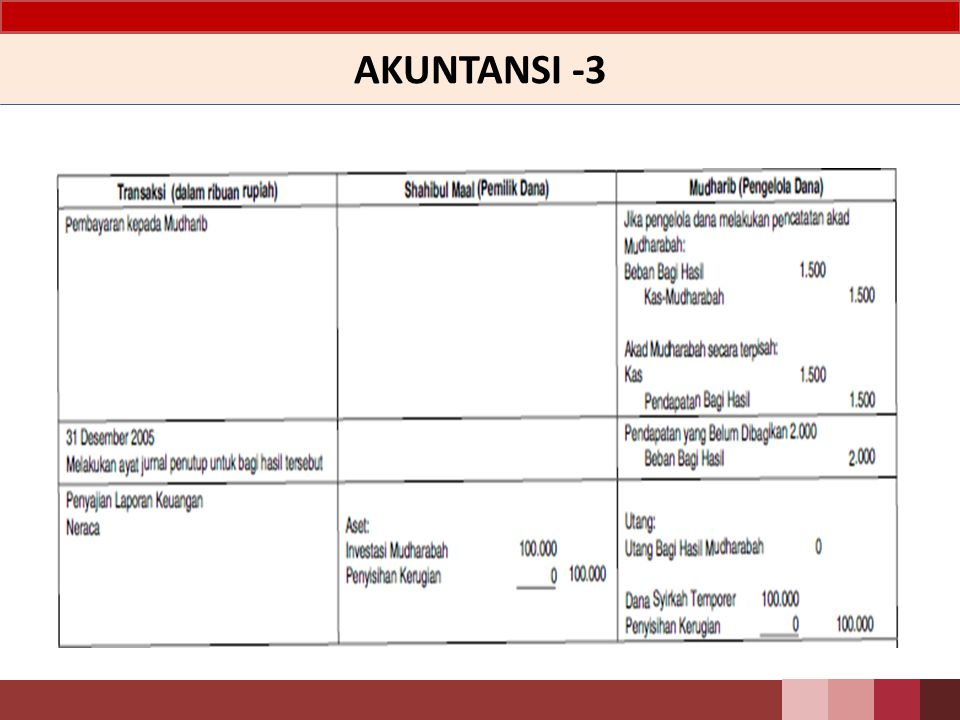AKUNTANSI -3