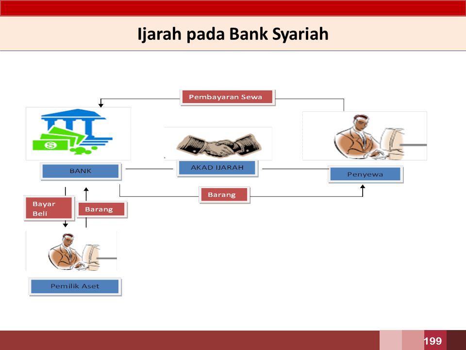 Ijarah pada Bank Syariah