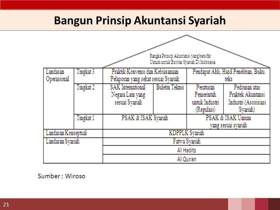 Bangun Prinsip Akuntansi Syariah