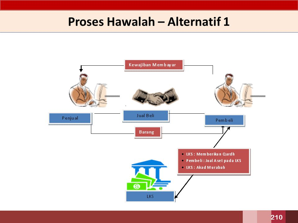 Proses Hawalah – Alternatif 1