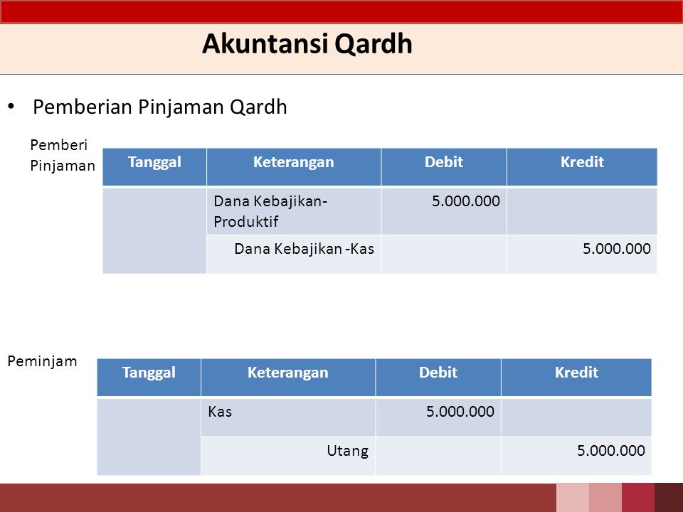Akuntansi Qardh Pemberian Pinjaman Qardh Pemberi Pinjaman Tanggal