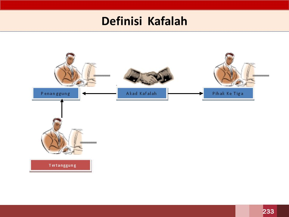 Definisi Kafalah
