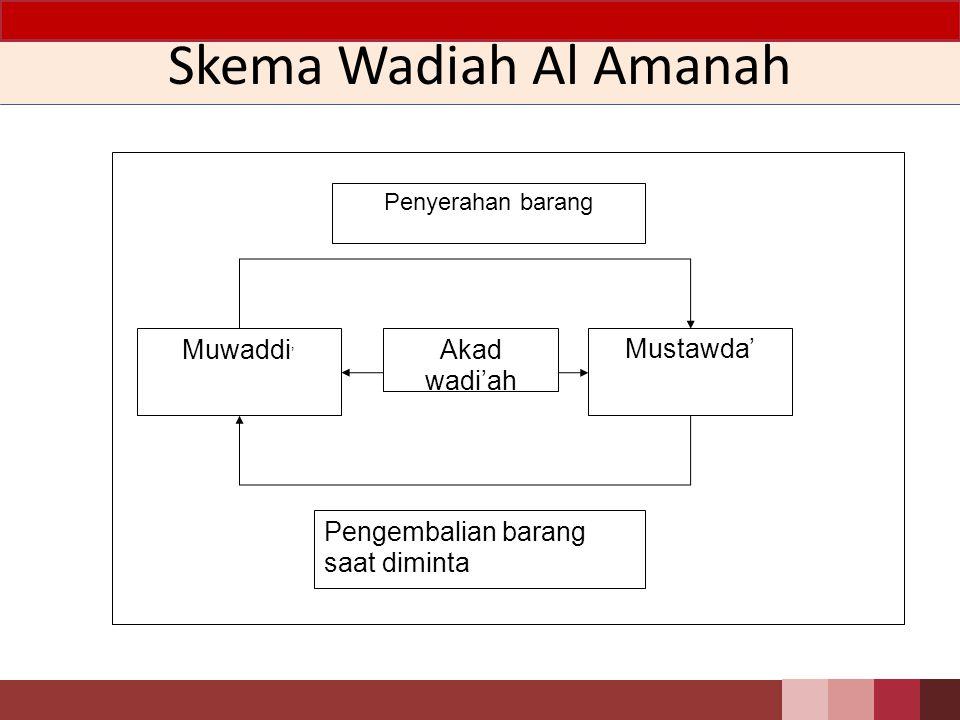 Skema Wadiah Al Amanah Mustawda' Muwaddi' Akad wadi'ah