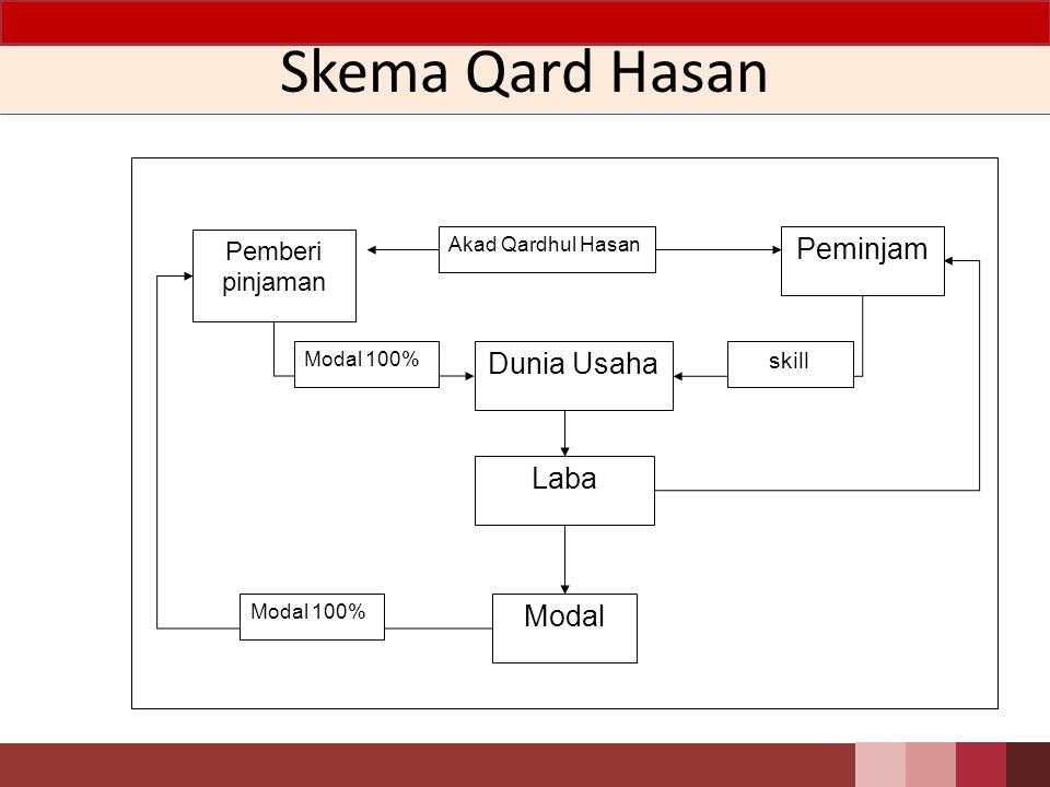 Skema Qard Hasan Peminjam Dunia Usaha Laba Modal Pemberi pinjaman