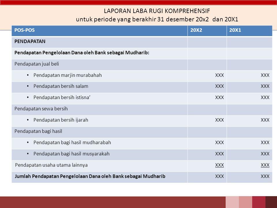 LAPORAN LABA RUGI KOMPREHENSIF untuk periode yang berakhir 31 desember 20x2 dan 20X1