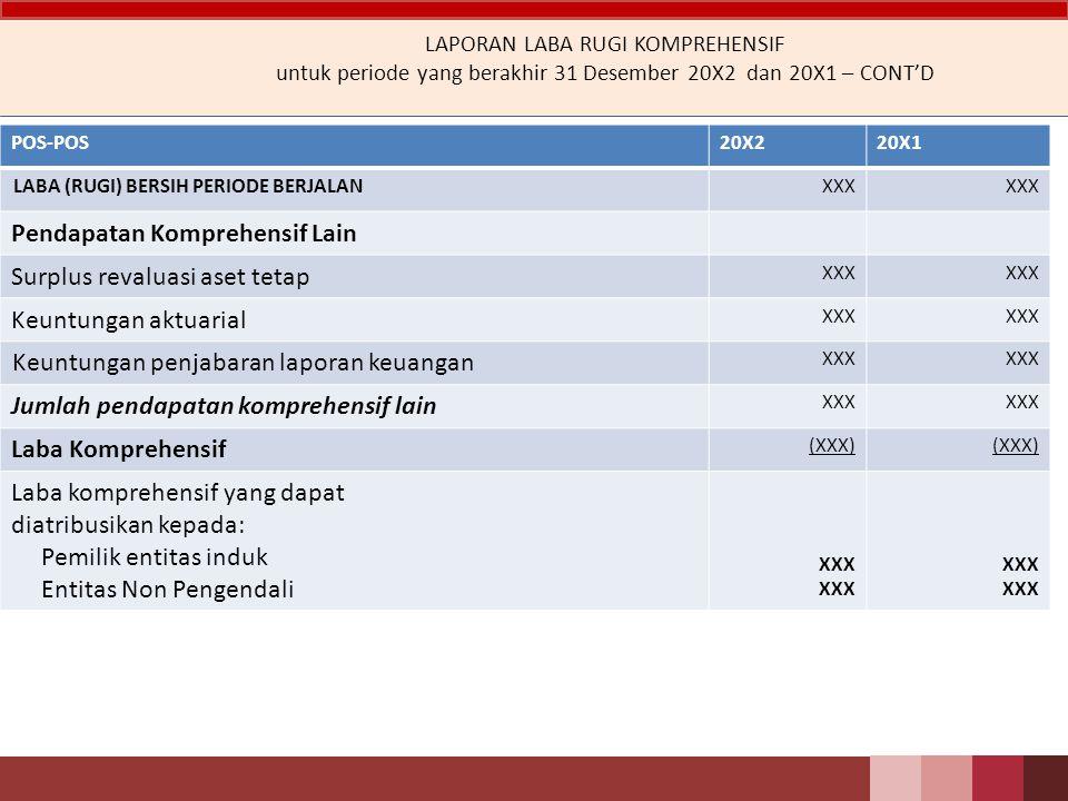 Pendapatan Komprehensif Lain Surplus revaluasi aset tetap