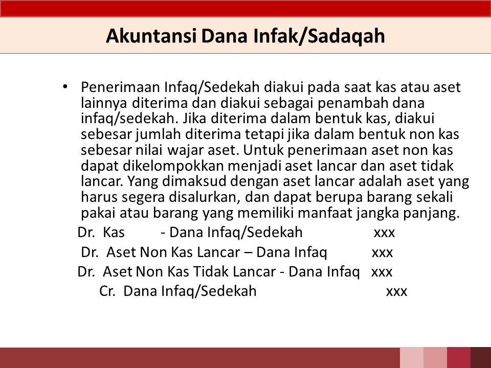 Akuntansi Dana Infak/Sadaqah