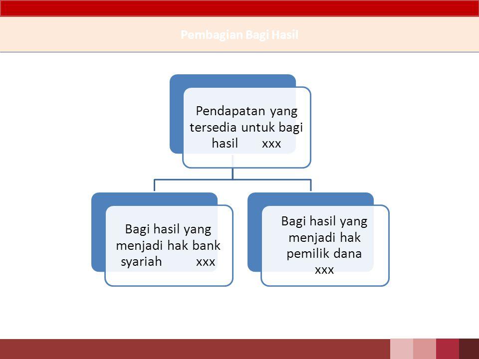 Pembagian Bagi Hasil Pendapatan yang tersedia untuk bagi hasil xxx
