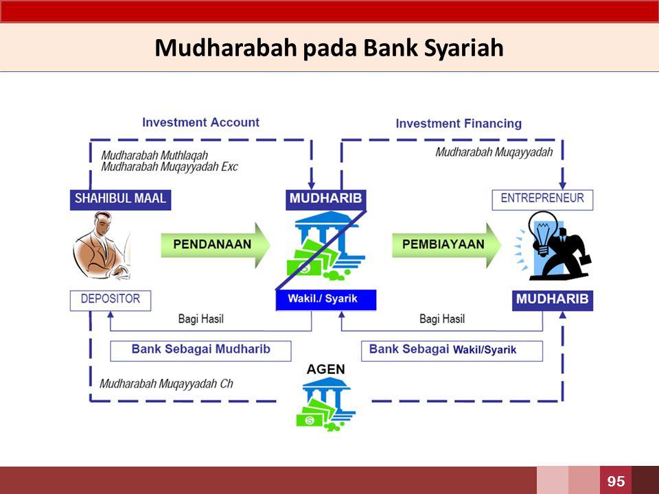Mudharabah pada Bank Syariah