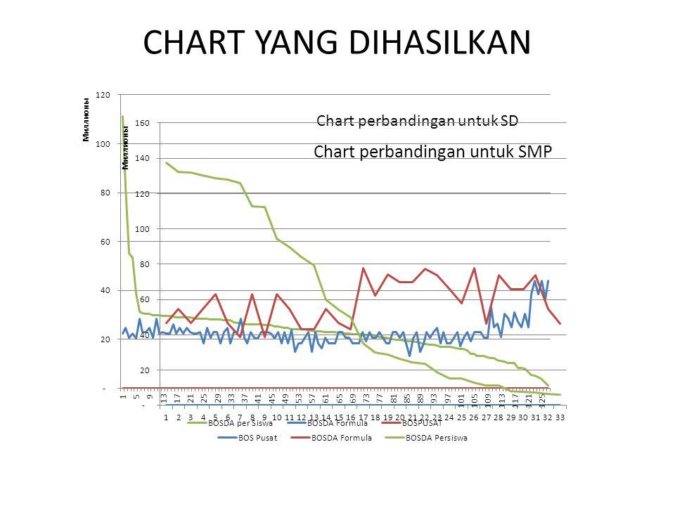 CHART YANG DIHASILKAN Chart perbandingan untuk SD