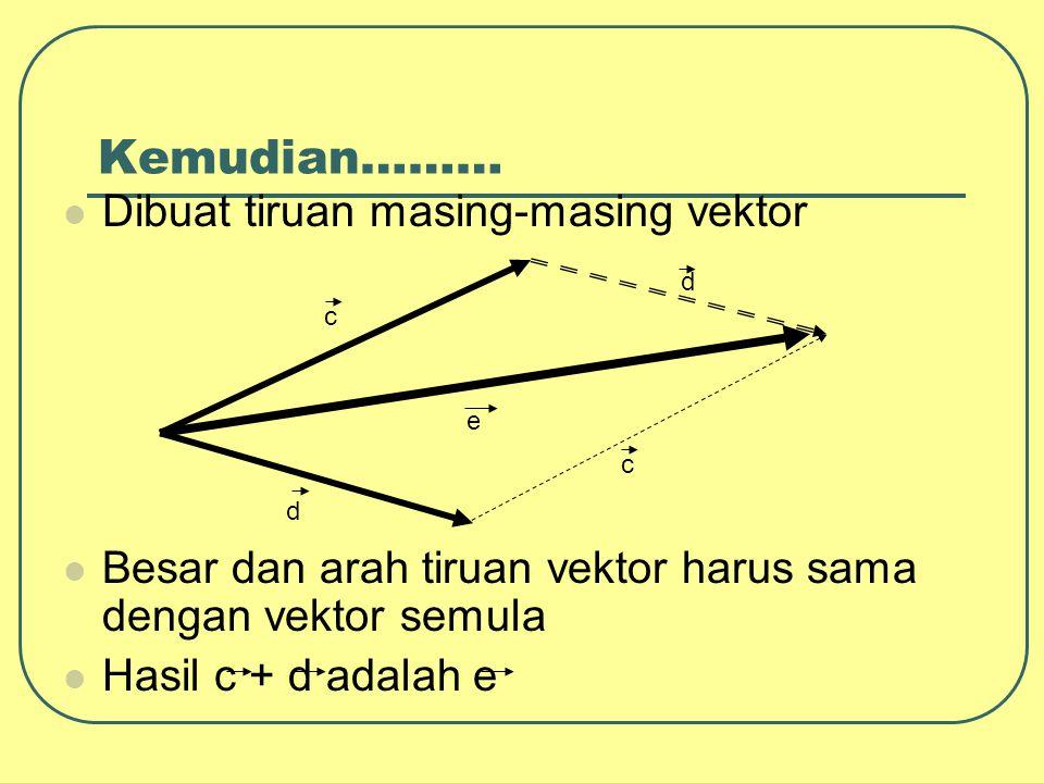 Kemudian……… Dibuat tiruan masing-masing vektor