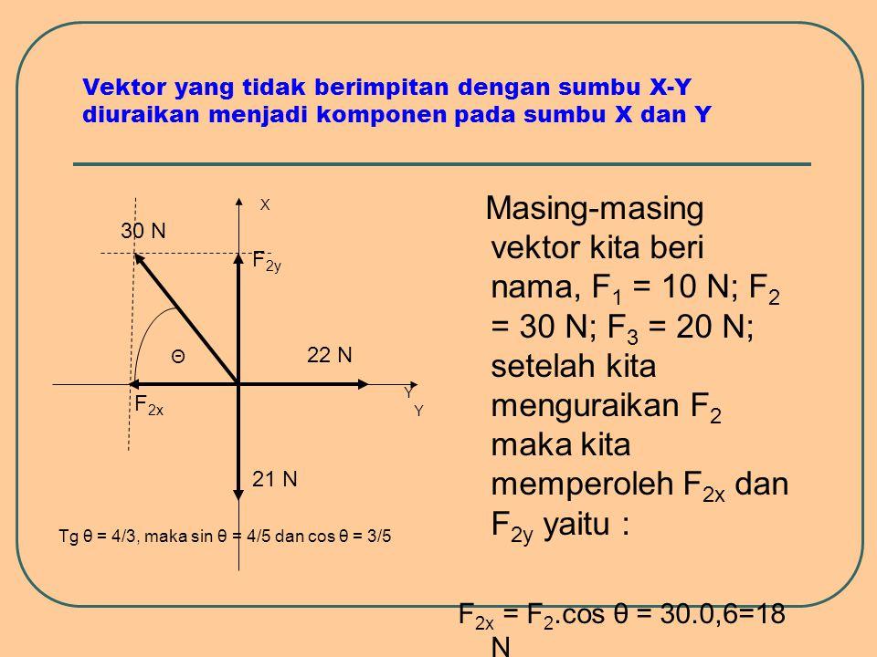 Vektor yang tidak berimpitan dengan sumbu X-Y diuraikan menjadi komponen pada sumbu X dan Y