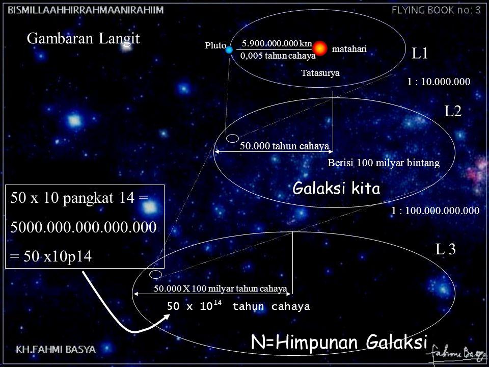 N=Himpunan Galaksi Gambaran Langit L1 L2 Galaksi kita
