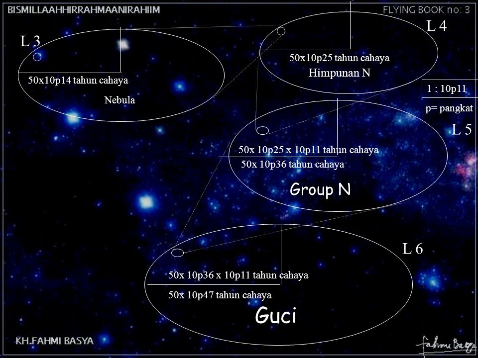 Guci L 4 L 3 L 5 Group N L 6 Himpunan N 50x10p25 tahun cahaya