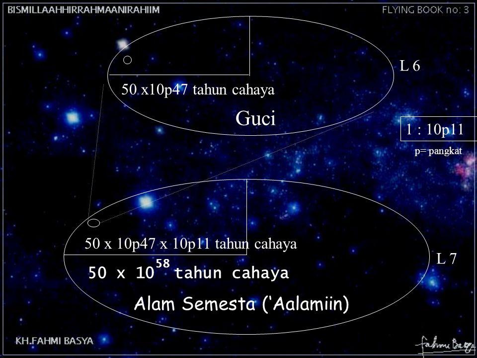Guci Alam Semesta ('Aalamiin) L 6 50 x10p47 tahun cahaya 1 : 10p11