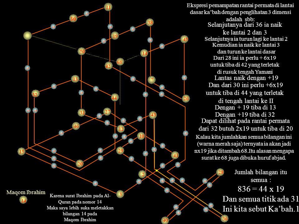 836 = 44 x 19 Dan semua titik ada 31 Ini kita sebut Ka'bah.1