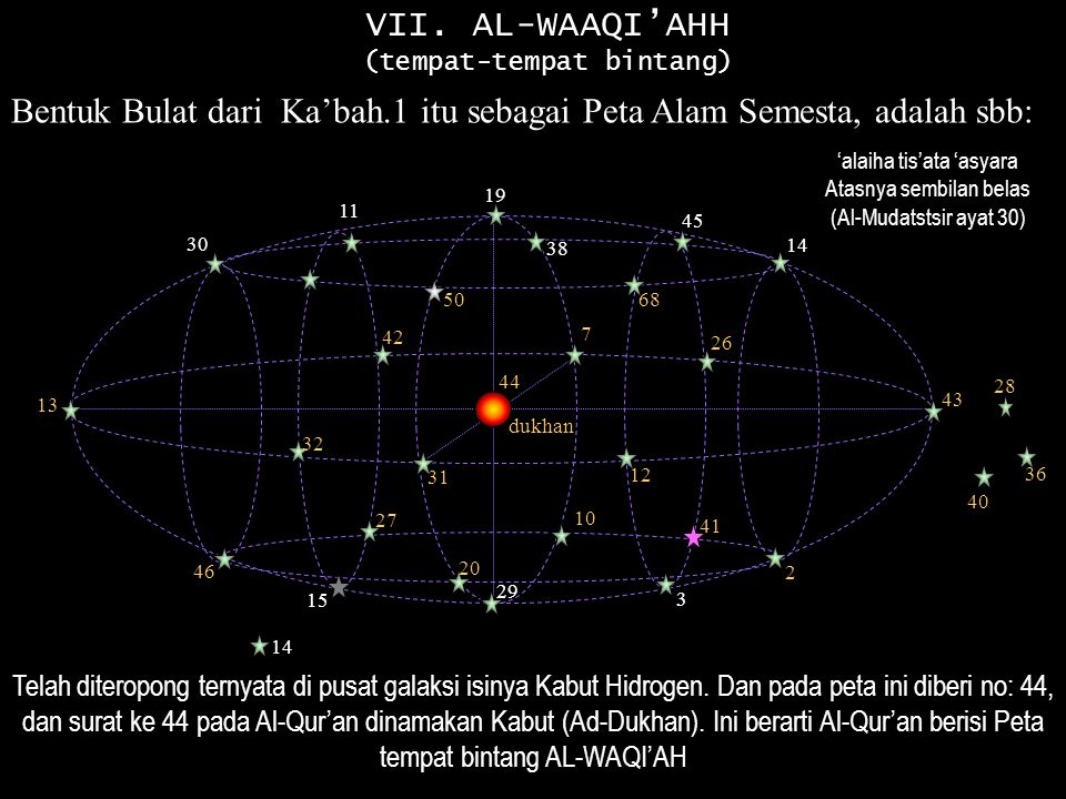 Bentuk Bulat dari Ka'bah.1 itu sebagai Peta Alam Semesta, adalah sbb: