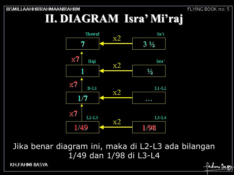 II. DIAGRAM Isra' Mi'raj