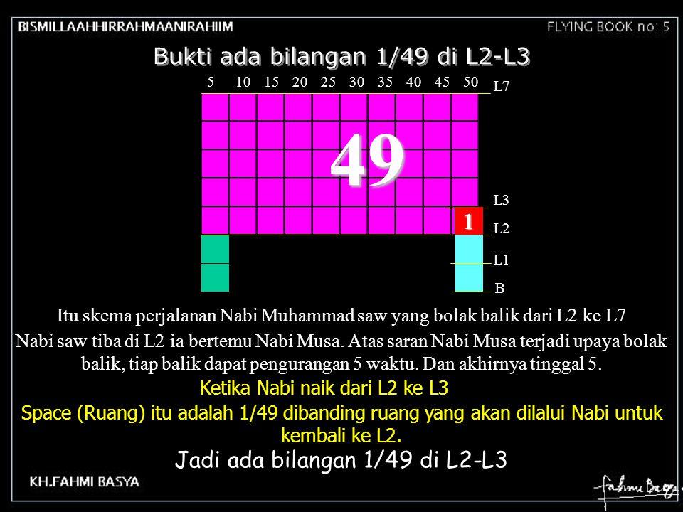 49 Bukti ada bilangan 1/49 di L2-L3 1 Jadi ada bilangan 1/49 di L2-L3
