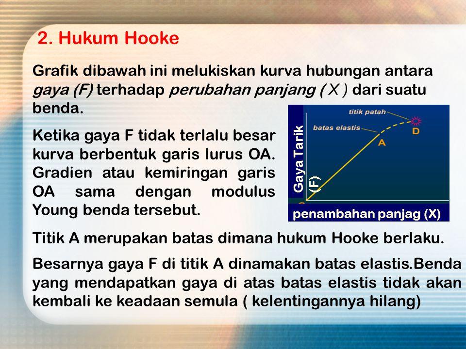 2. Hukum Hooke Grafik dibawah ini melukiskan kurva hubungan antara gaya (F) terhadap perubahan panjang ( X ) dari suatu benda.