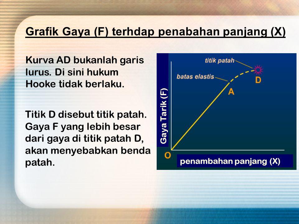 Grafik Gaya (F) terhdap penabahan panjang (X)