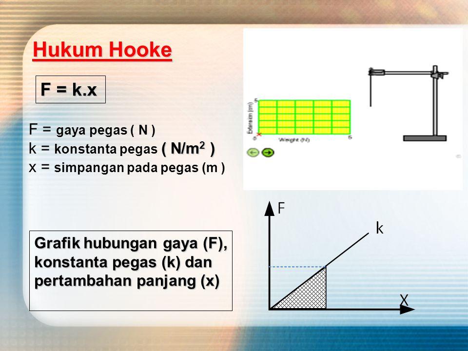 Hukum Hooke F = k.x F = gaya pegas ( N ) k = konstanta pegas ( N/m2 )