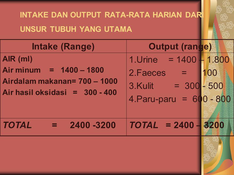 INTAKE DAN OUTPUT RATA-RATA HARIAN DARI UNSUR TUBUH YANG UTAMA