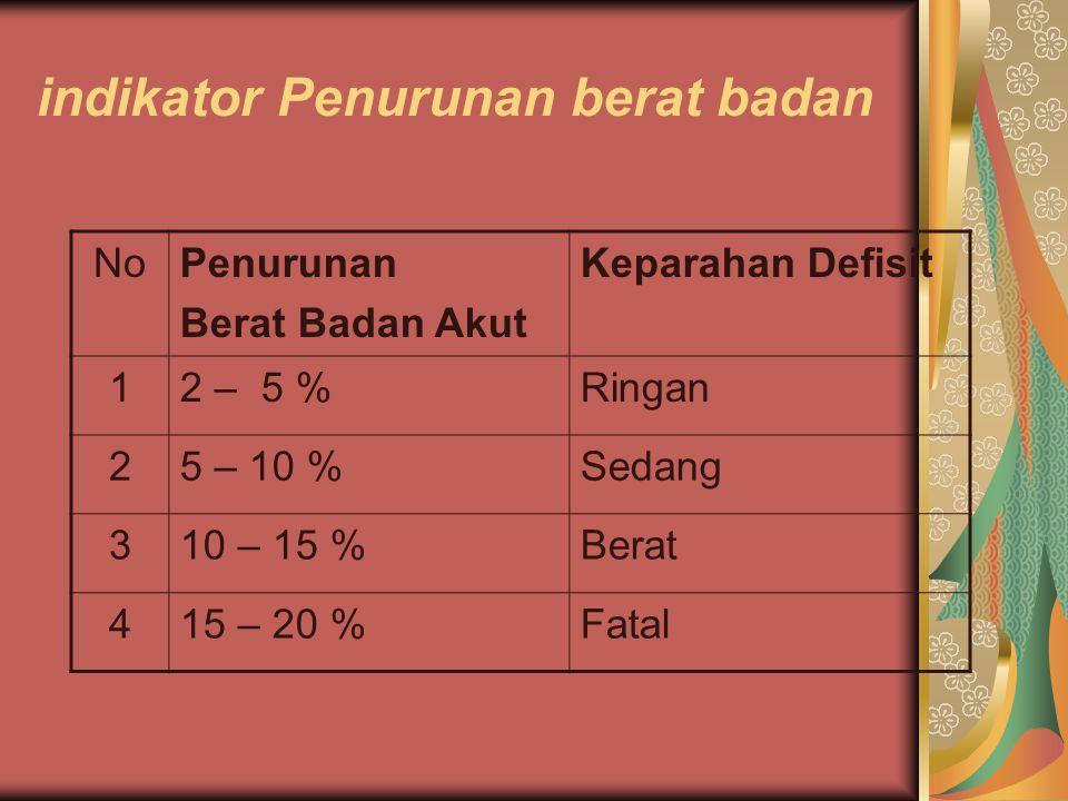 indikator Penurunan berat badan