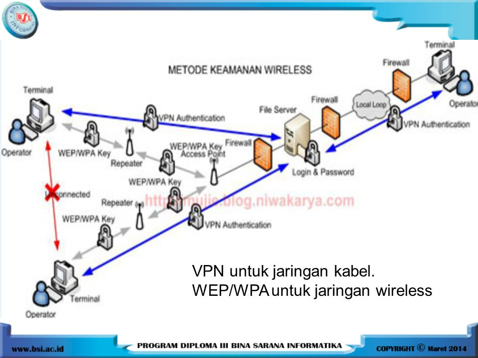 VPN untuk jaringan kabel.