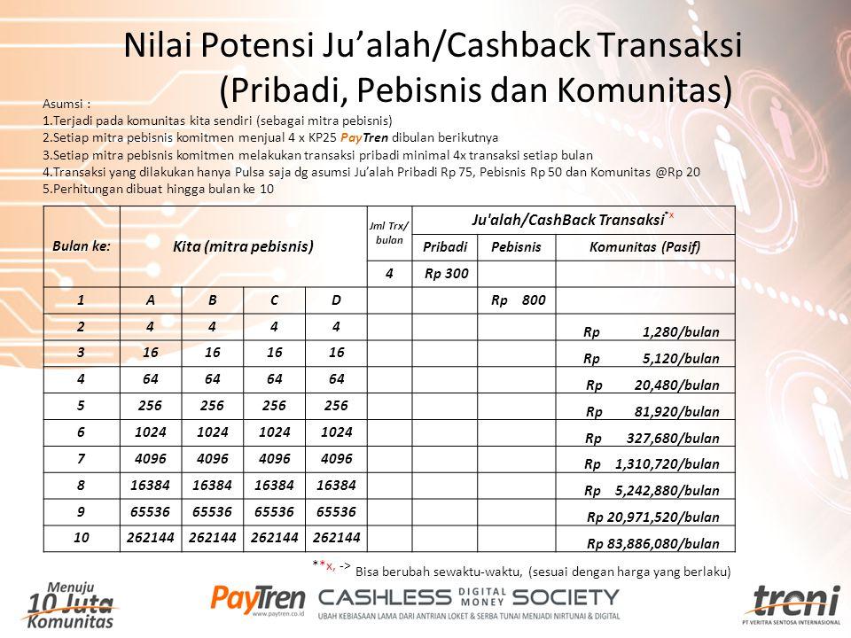 Ju alah/CashBack Transaksi*x