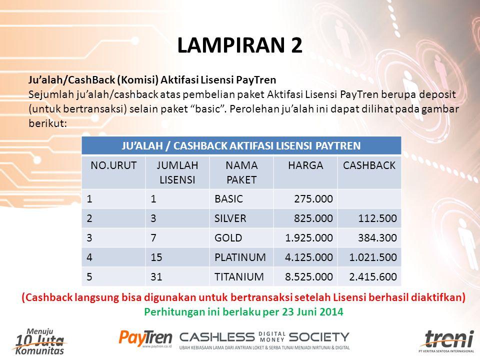 LAMPIRAN 2 Ju'alah/CashBack (Komisi) Aktifasi Lisensi PayTren