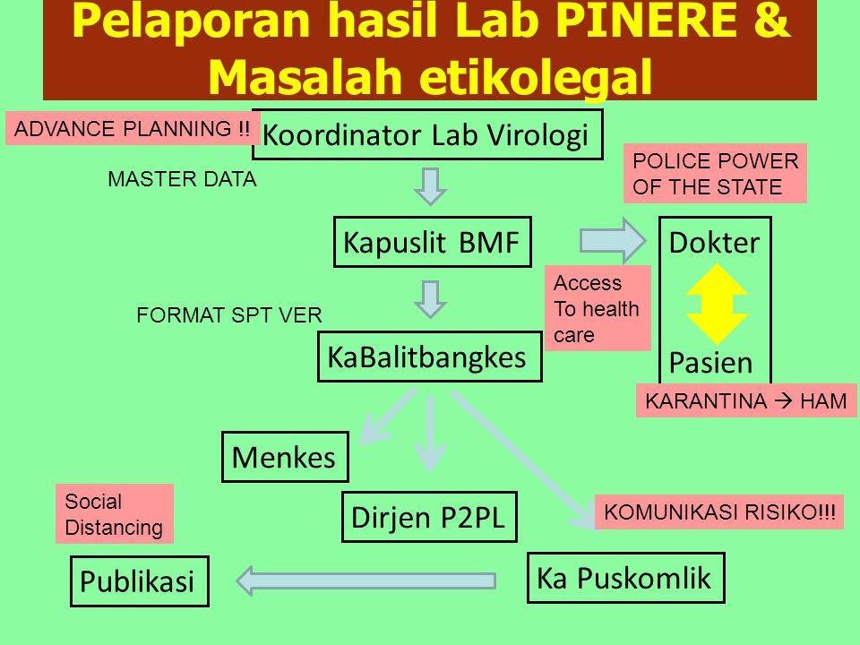 Pelaporan hasil Lab PINERE & Masalah etikolegal