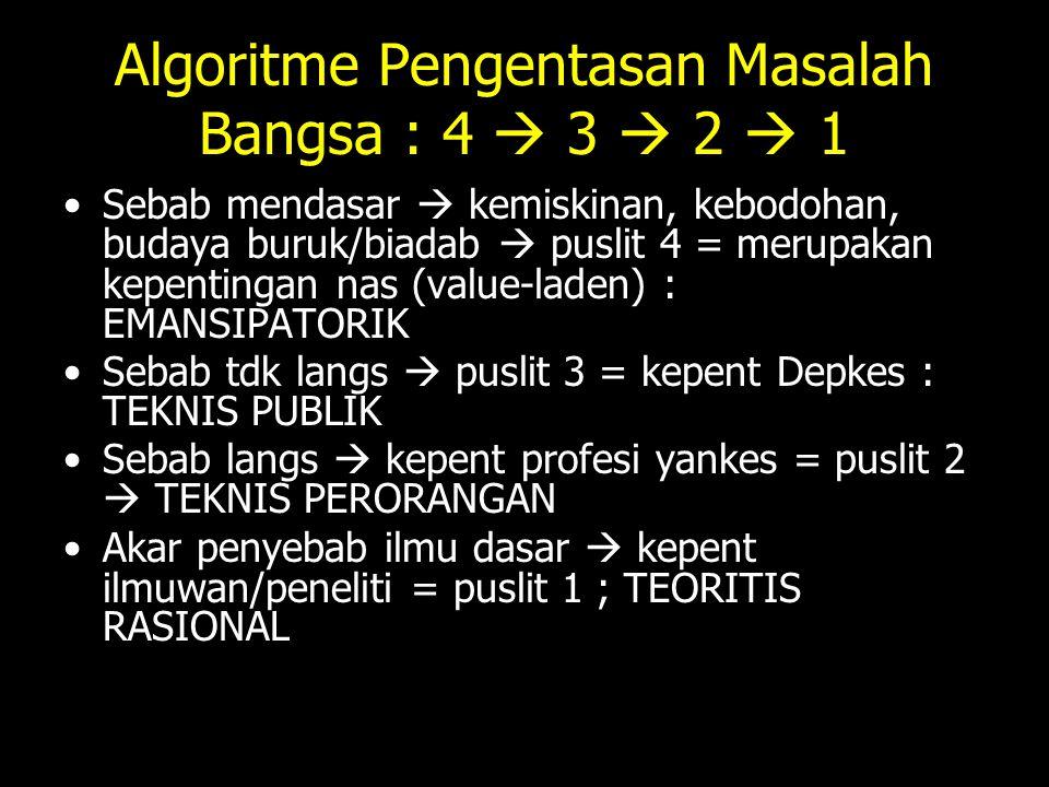 Algoritme Pengentasan Masalah Bangsa : 4  3  2  1