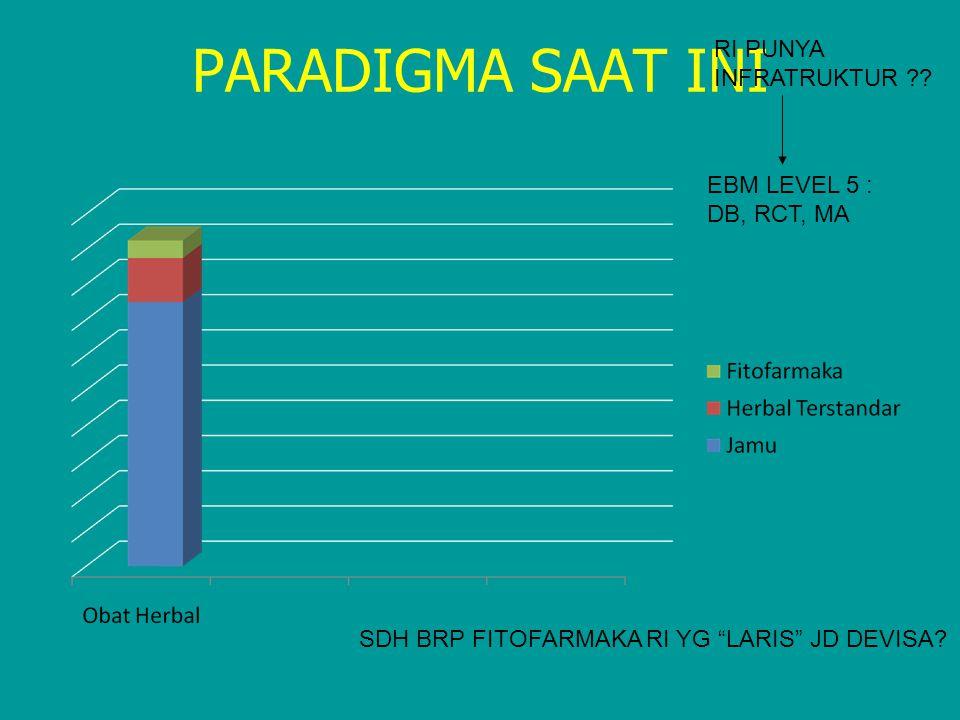 PARADIGMA SAAT INI RI PUNYA INFRATRUKTUR EBM LEVEL 5 : DB, RCT, MA