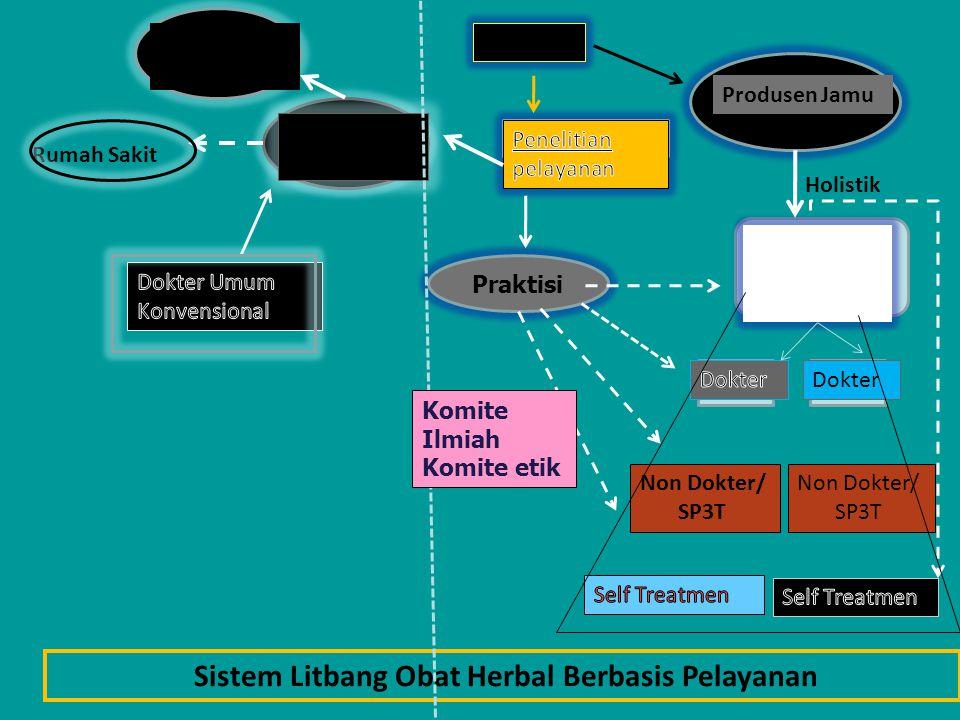 Sistem Litbang Obat Herbal Berbasis Pelayanan