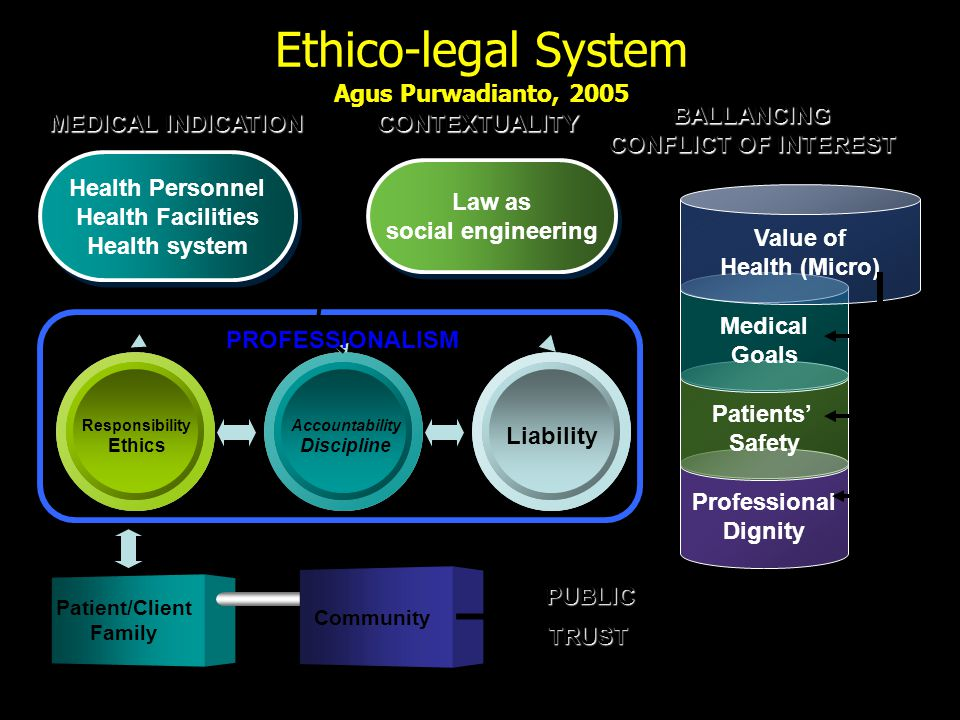 Ethico-legal System Agus Purwadianto, 2005