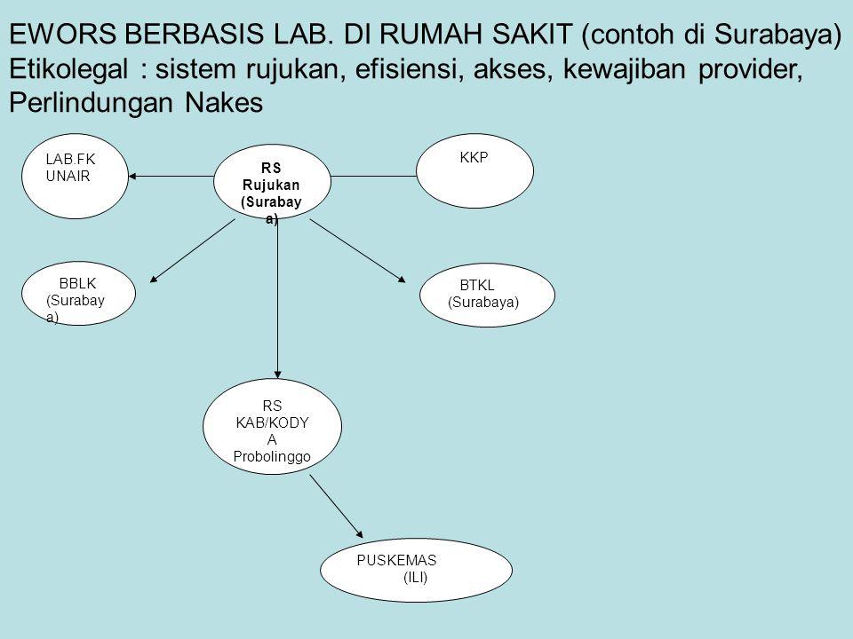 EWORS BERBASIS LAB. DI RUMAH SAKIT (contoh di Surabaya)