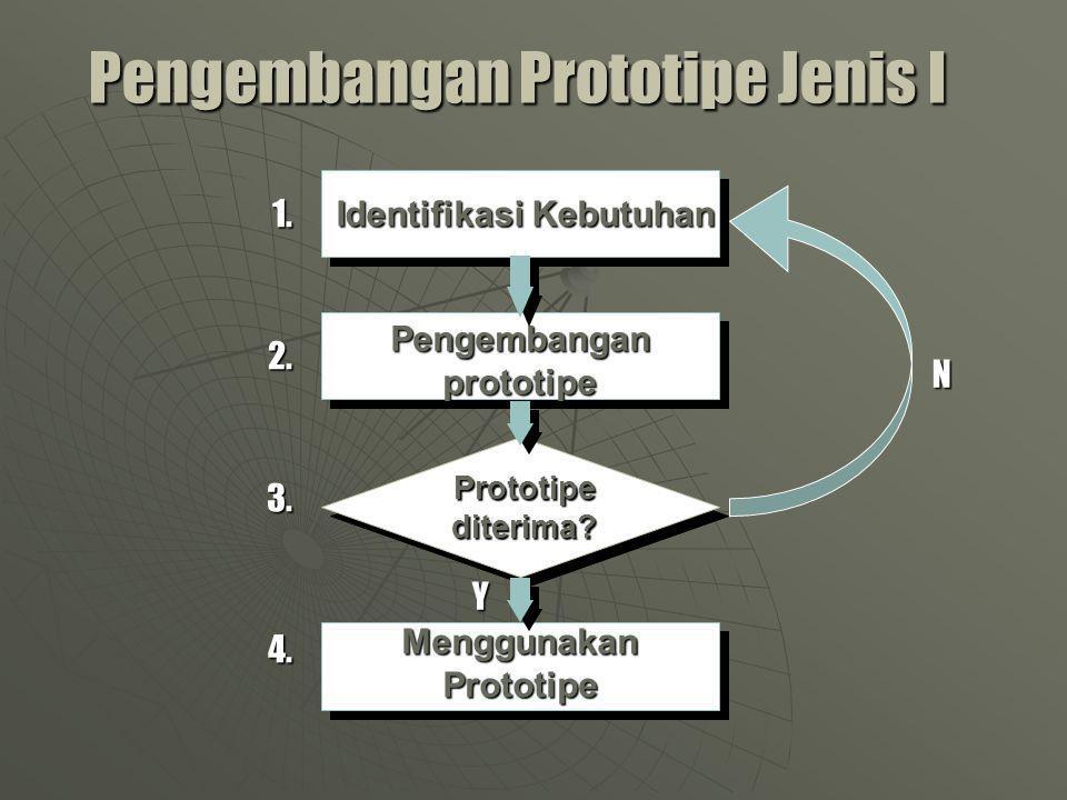 Identifikasi Kebutuhan Pengembangan prototipe Menggunakan Prototipe