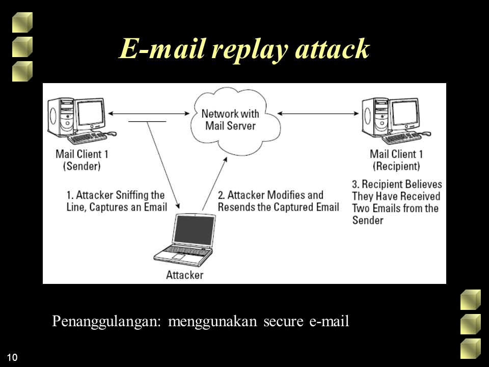 E-mail replay attack Penanggulangan: menggunakan secure e-mail